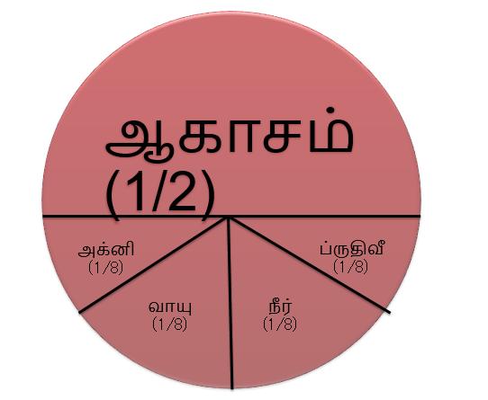 panchikaranam